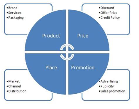 Marketing Manager Resume Example: Sample Marketing Resumes